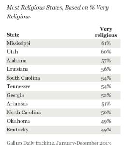 Most Religious copy